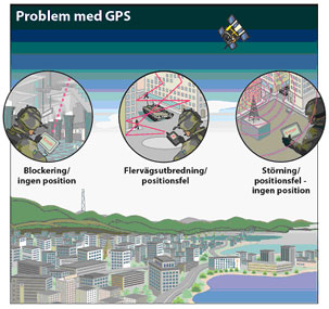 Illustration av problem med GPS