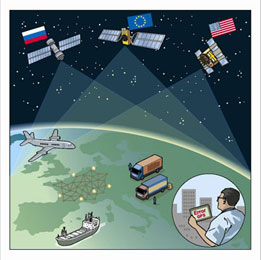 Illustration av satellitsystem