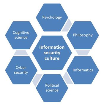 Security culture – patterns of thought, behaviour and values that arise and evolve within a social group
